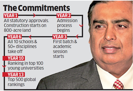 Jio Institute by Reliance Foundation Wiki